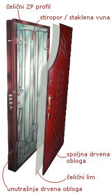 presek sigurnosna vrata